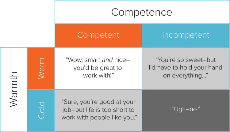 Warmth Competence